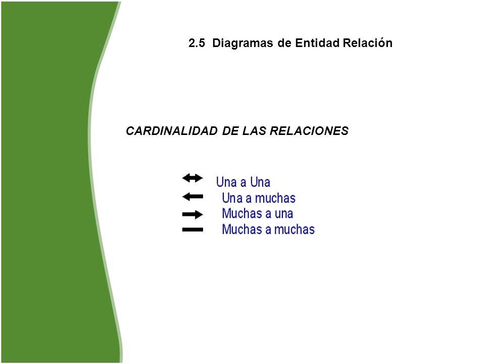 2.5 Diagramas de Entidad Relación