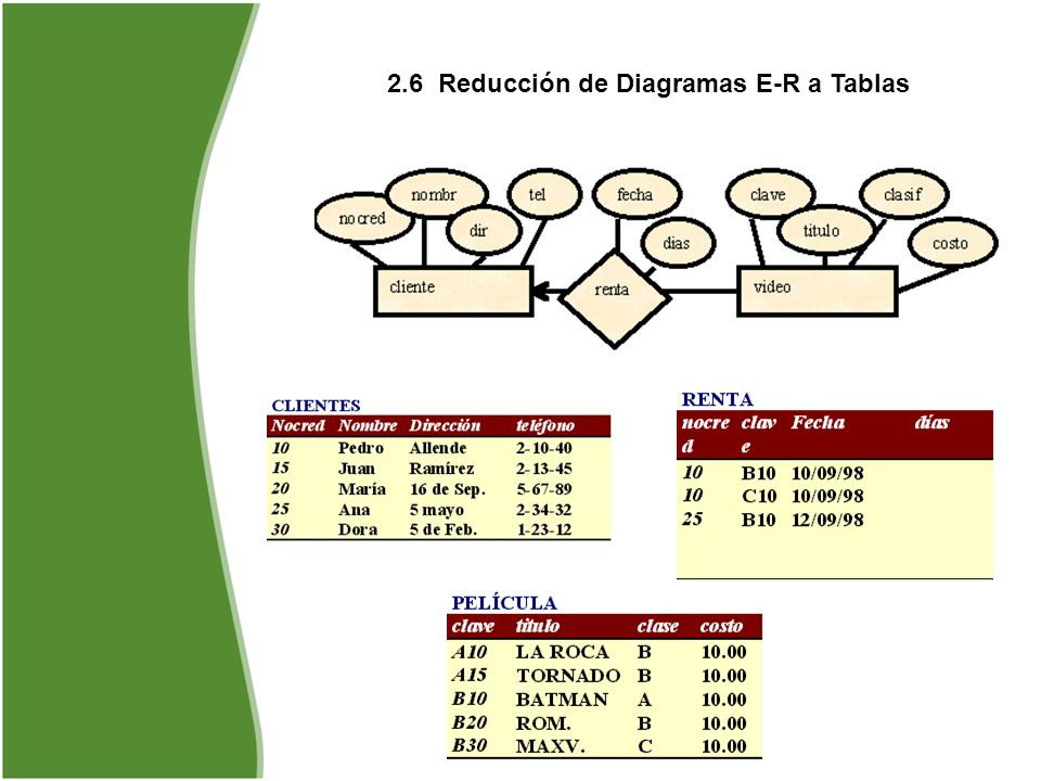 2.6 Reducción de Diagramas E-R a Tablas