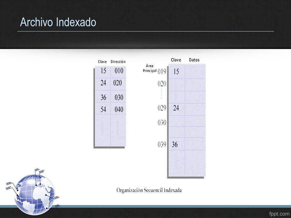 Archivo Indexado
