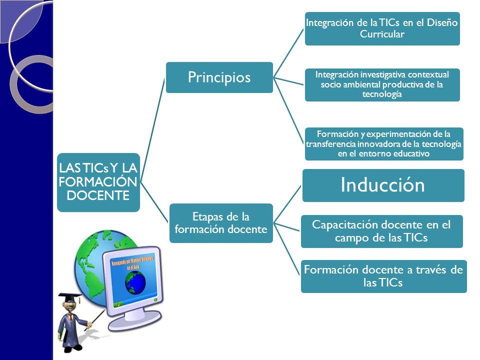 Inducción Principios LAS TICs Y LA FORMACIÓN DOCENTE