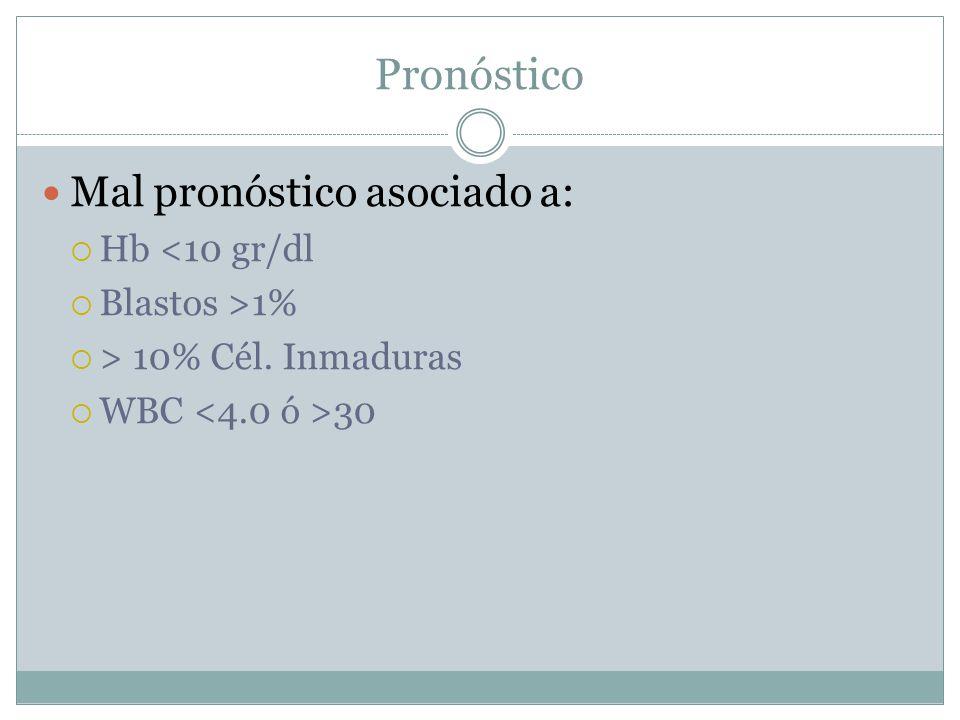 Pronóstico Mal pronóstico asociado a: Hb <10 gr/dl Blastos >1%