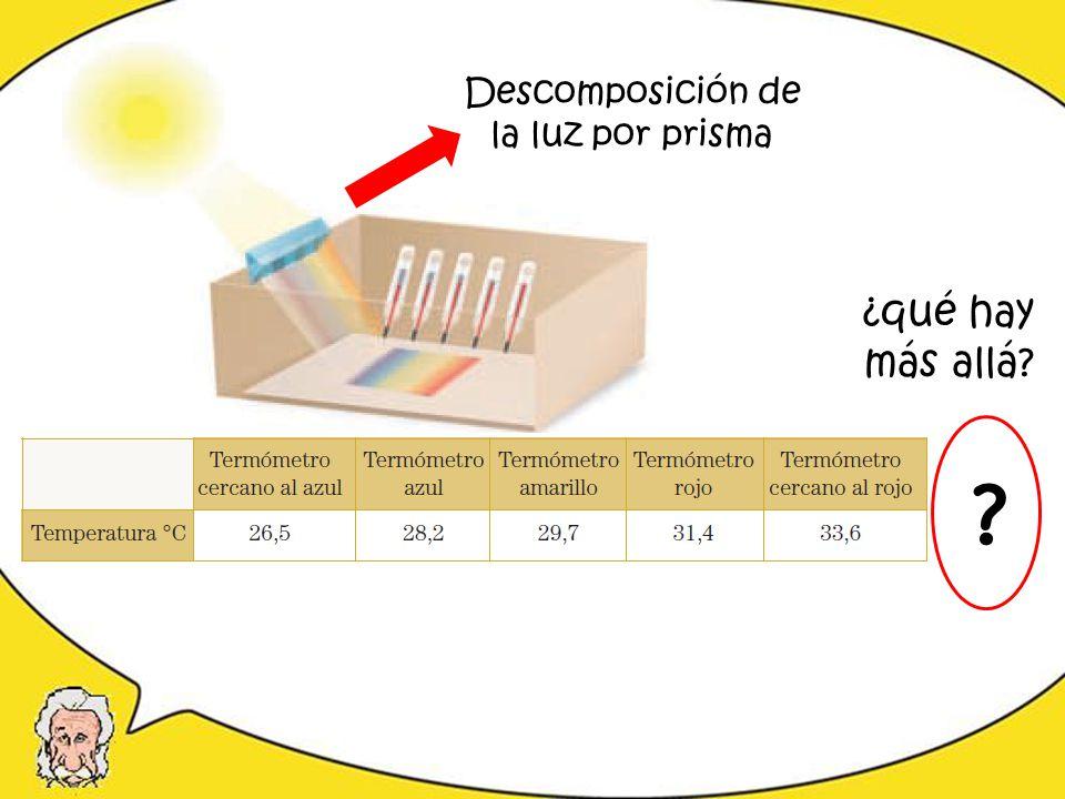 Descomposición de la luz por prisma