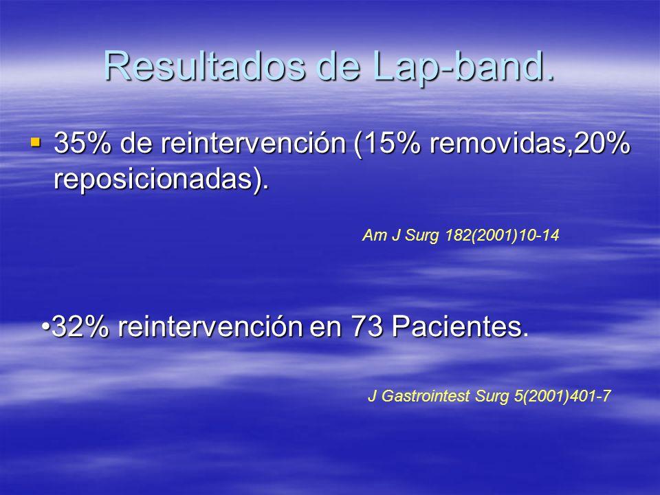 Resultados de Lap-band.