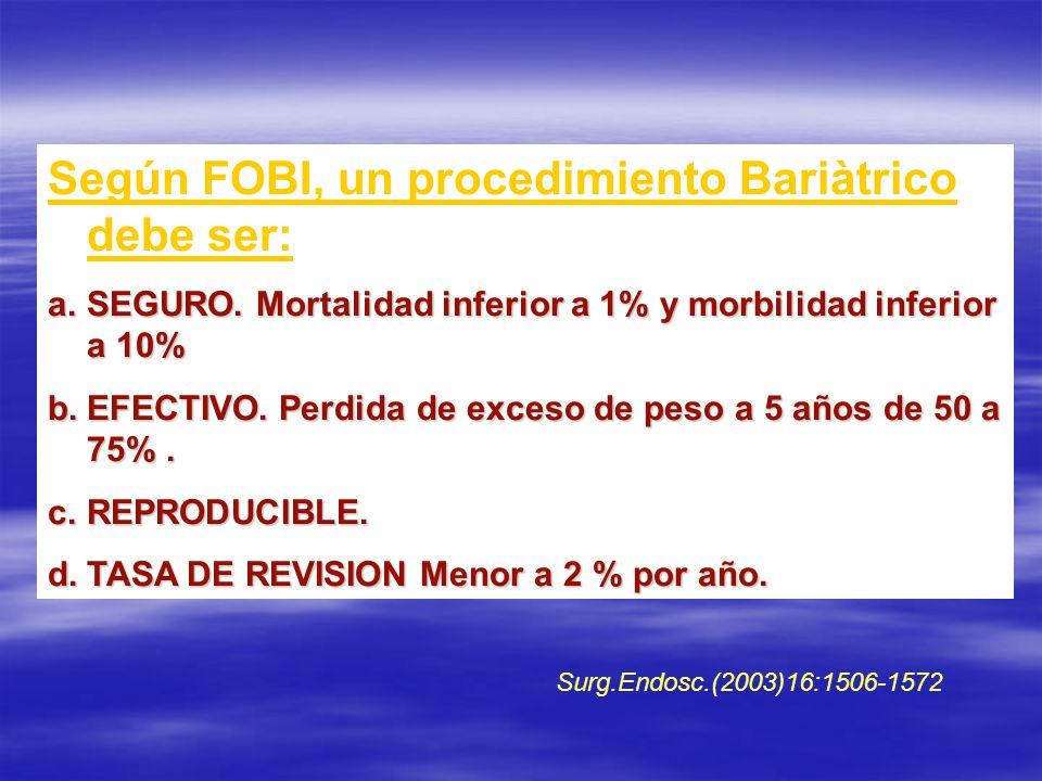 Según FOBI, un procedimiento Bariàtrico debe ser: