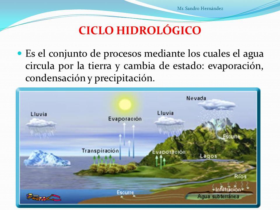 Mr. Sandro Hernández CICLO HIDROLÓGICO.