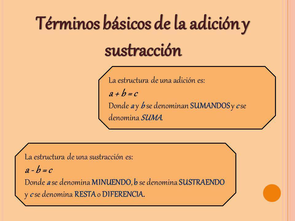 Términos básicos de la adición y sustracción