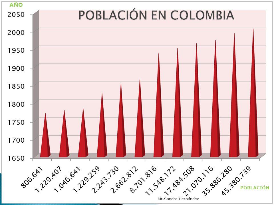 AÑO POBLACIÓN EN COLOMBIA POBLACIÓN Mr.Sandro Hernández