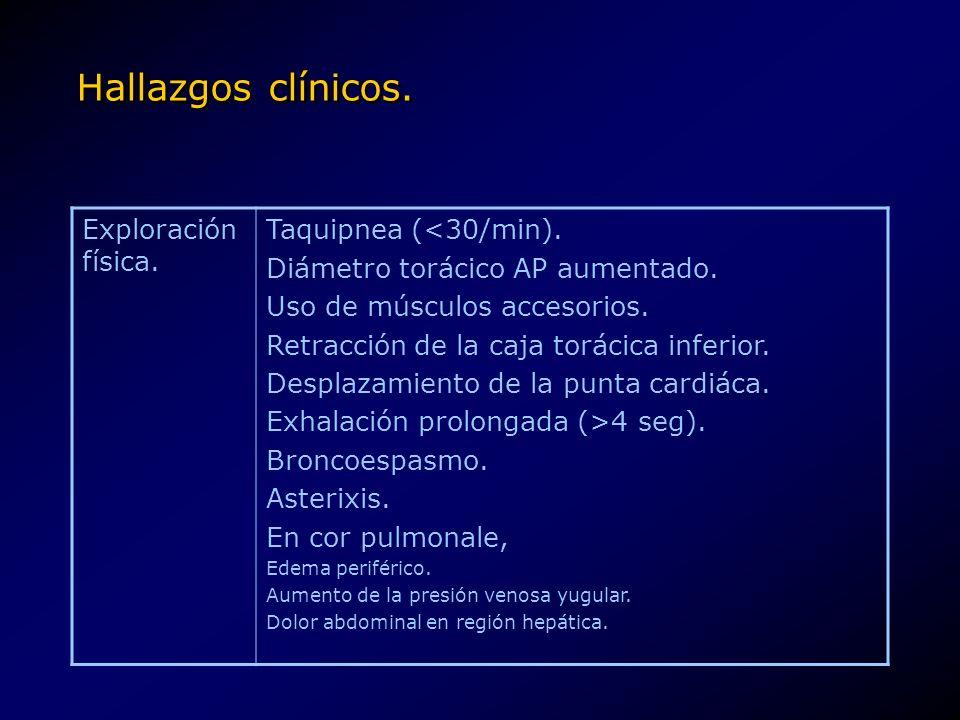 Hallazgos clínicos. Exploración física. Taquipnea (<30/min).