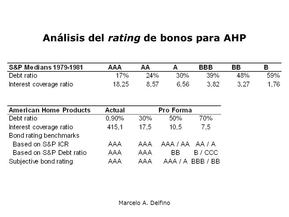 Análisis del rating de bonos para AHP
