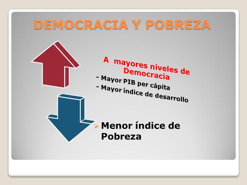 A mayores niveles de Democracia