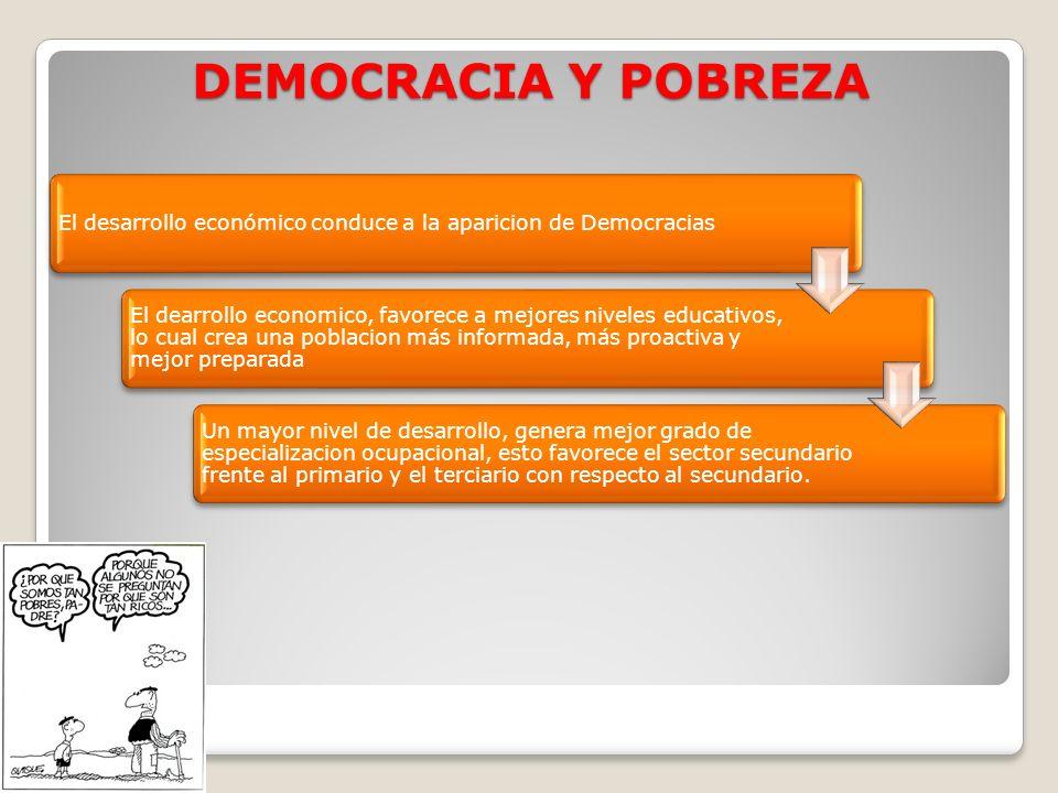 DEMOCRACIA Y POBREZA El desarrollo económico conduce a la aparicion de Democracias.