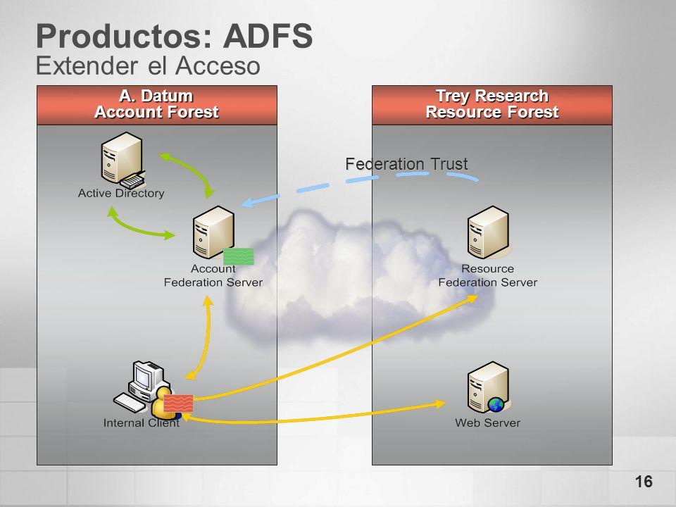 Productos: ADFS Extender el Acceso