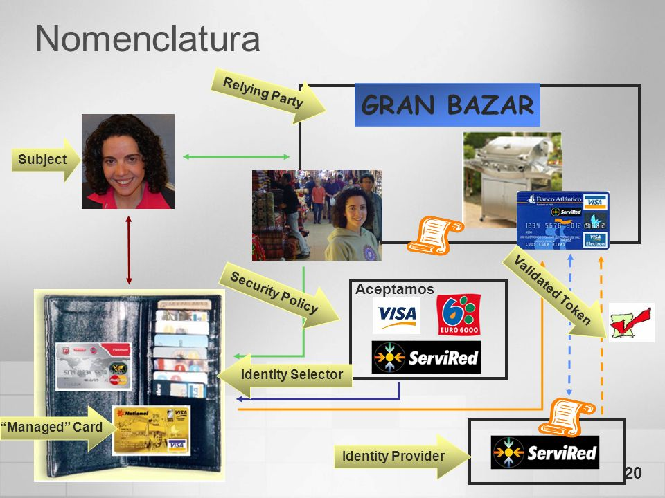 Nomenclatura GRAN BAZAR Aceptamos Relying Party Subject