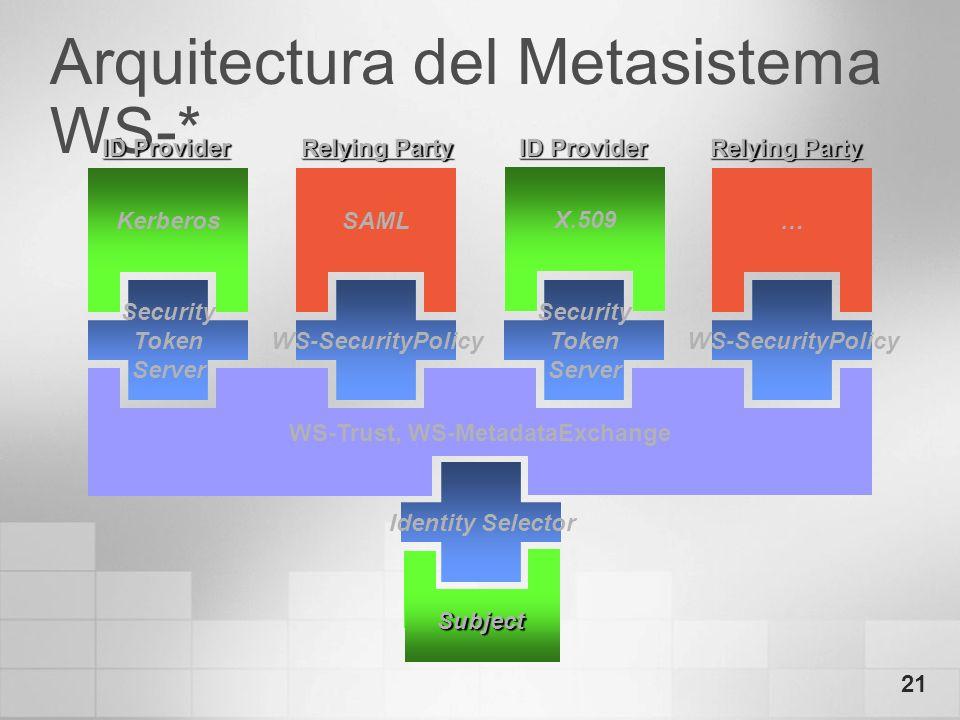 Arquitectura del Metasistema WS-*
