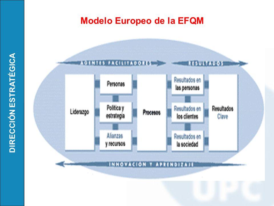 Modelo Europeo de la EFQM