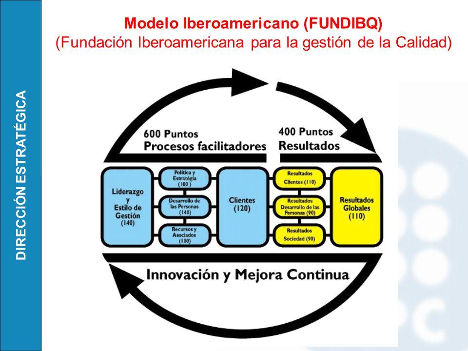 Modelo Iberoamericano (FUNDIBQ)