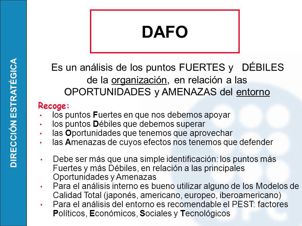 DAFO Es un análisis de los puntos FUERTES y DÉBILES de la organización, en relación a las OPORTUNIDADES y AMENAZAS del entorno.