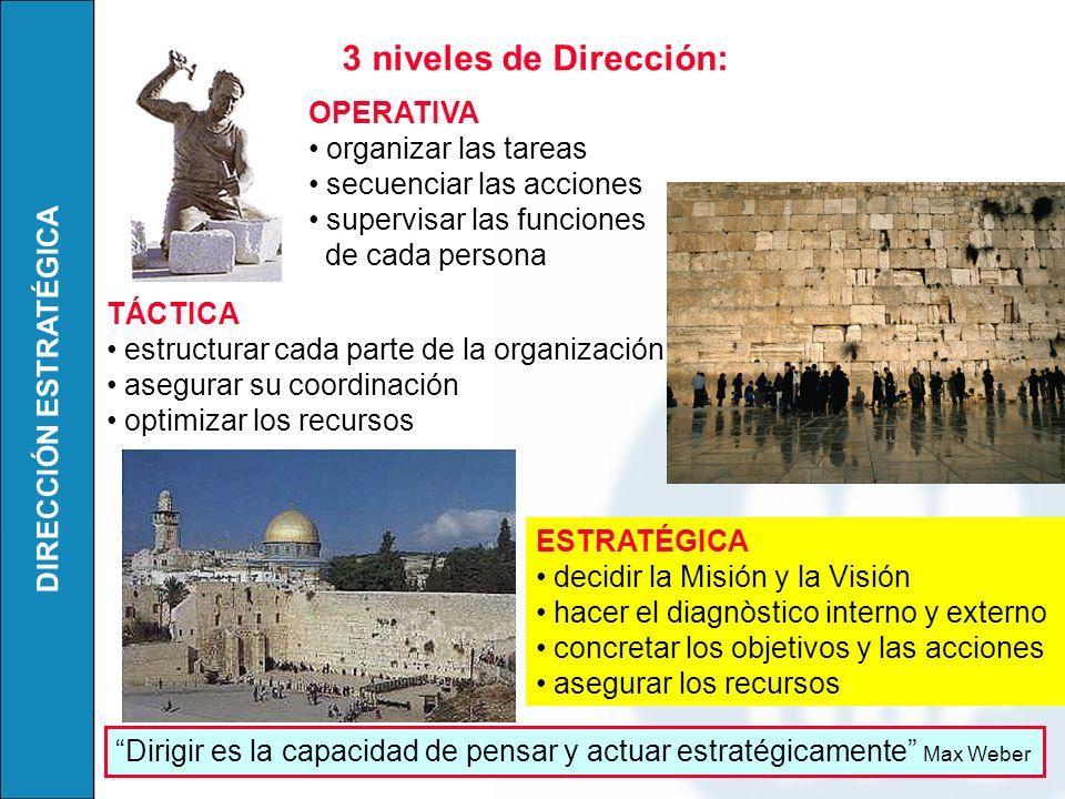 3 niveles de Dirección: OPERATIVA organizar las tareas