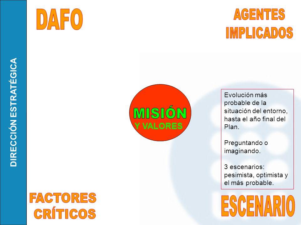 DAFO AGENTES IMPLICADOS MISIÓN FACTORES CRÍTICOS ESCENARIO Y VALORES