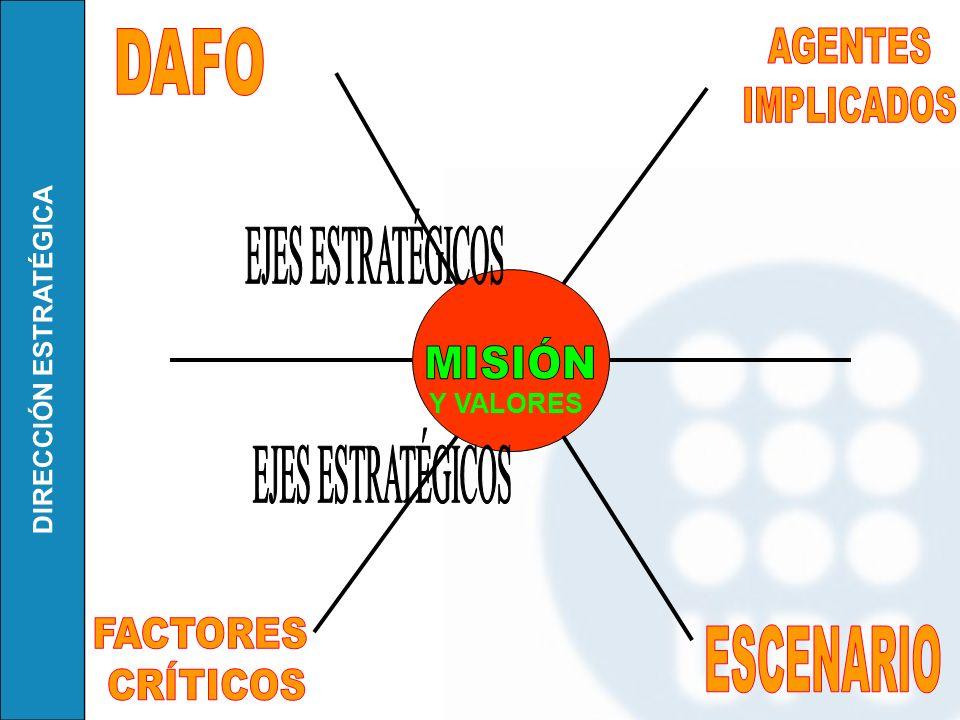 DAFO AGENTES IMPLICADOS EJES ESTRATÉGICOS MISIÓN EJES ESTRATÉGICOS