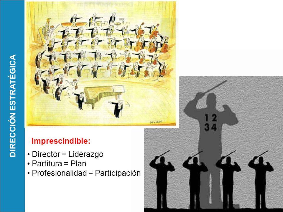 Imprescindible: Director = Liderazgo Partitura = Plan Profesionalidad = Participación
