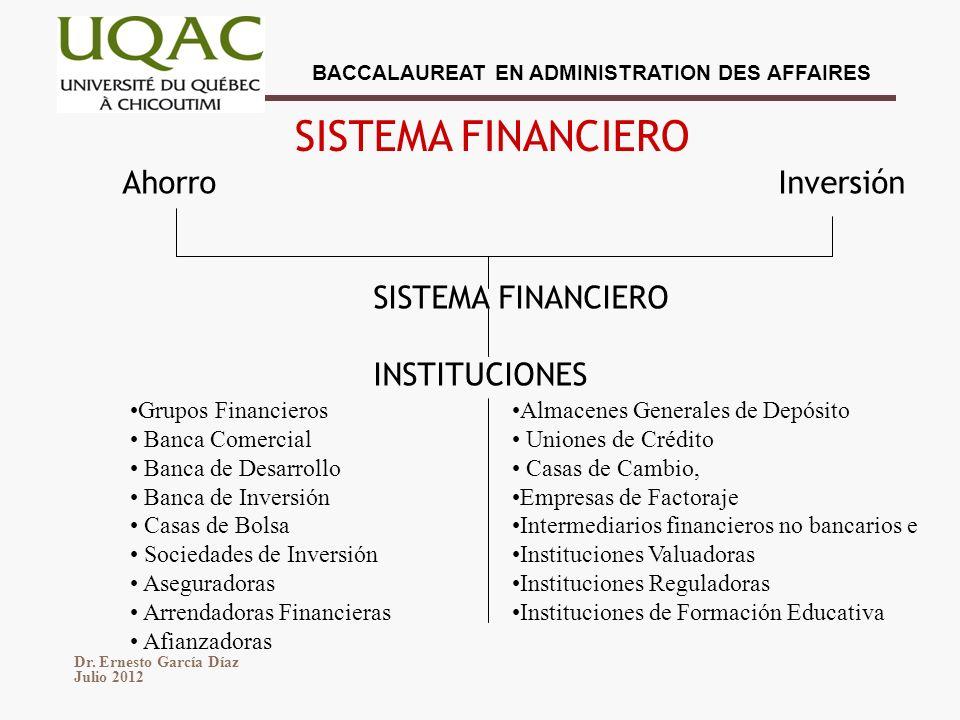 SISTEMA FINANCIERO Ahorro Inversión SISTEMA FINANCIERO INSTITUCIONES
