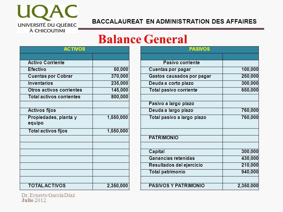 Balance General ACTIVOS PASIVOS Activo Corriente Pasivo corriente