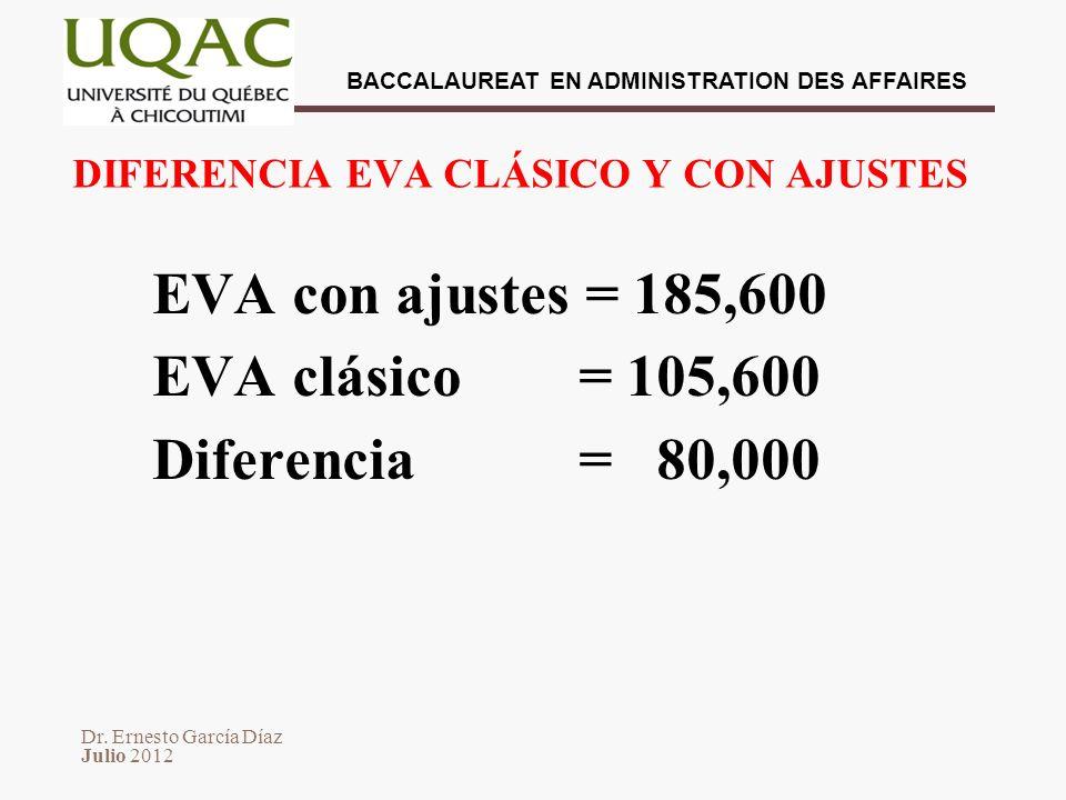 DIFERENCIA EVA CLÁSICO Y CON AJUSTES
