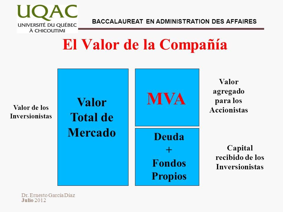 MVA El Valor de la Compañía Valor Total de Mercado Deuda +
