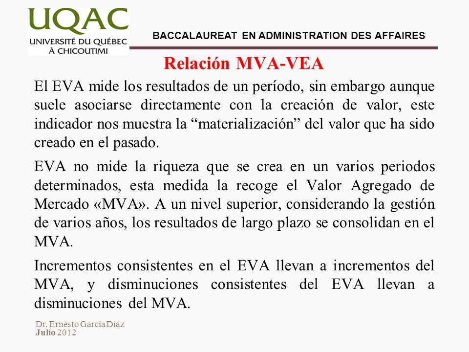 Relación MVA-VEA