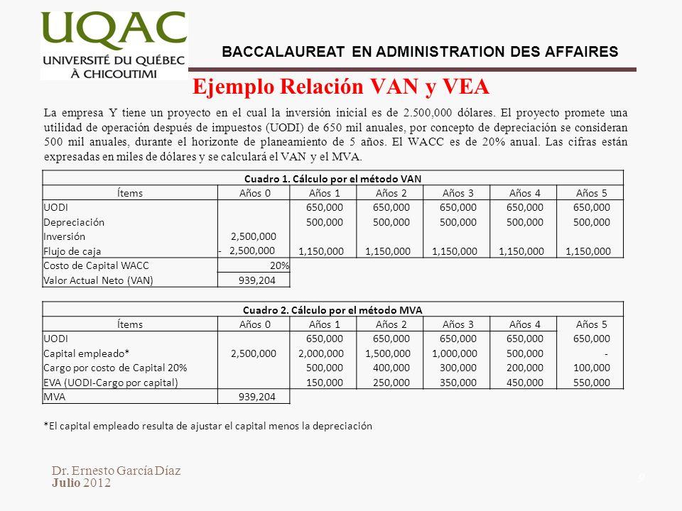 Ejemplo Relación VAN y VEA