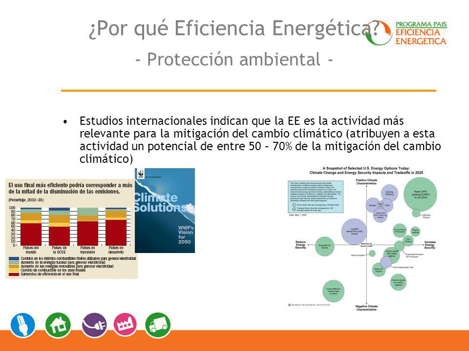 ¿Por qué Eficiencia Energética - Protección ambiental -