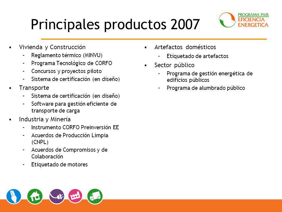 Principales productos 2007