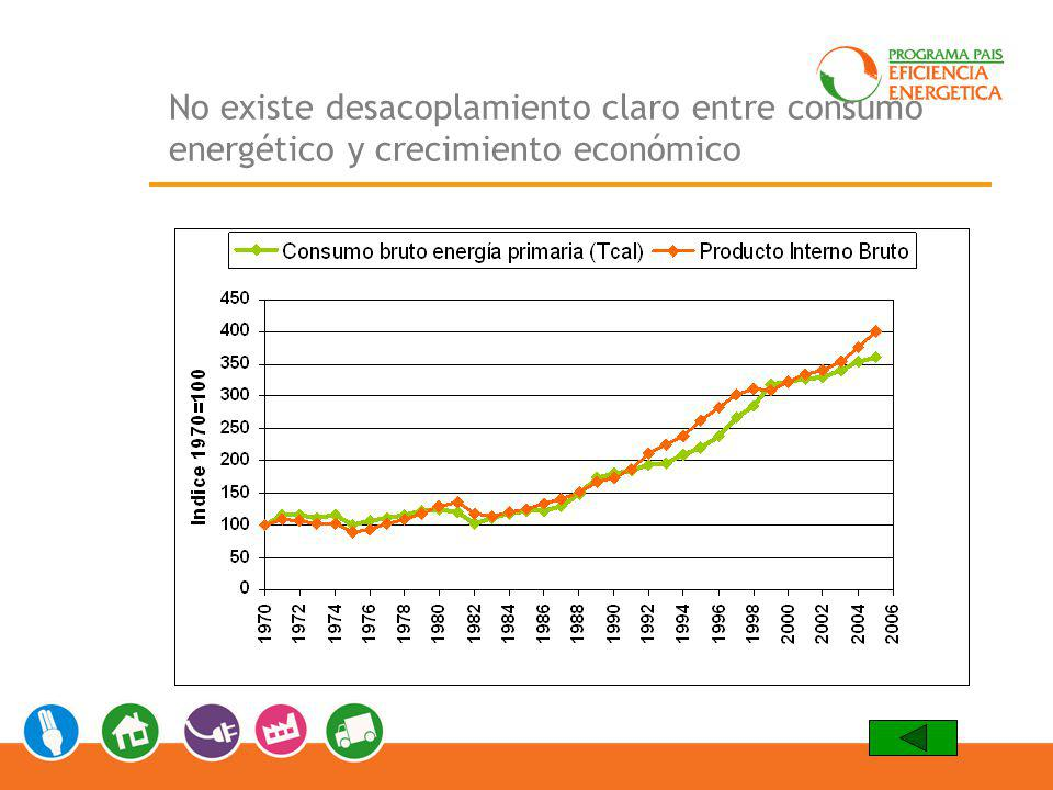 No existe desacoplamiento claro entre consumo energético y crecimiento económico