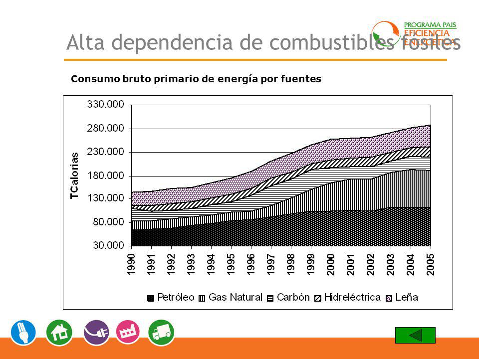 Alta dependencia de combustibles fósiles