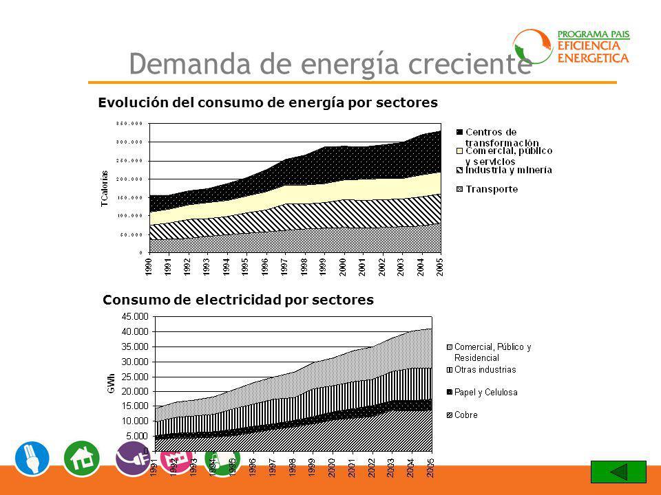 Demanda de energía creciente