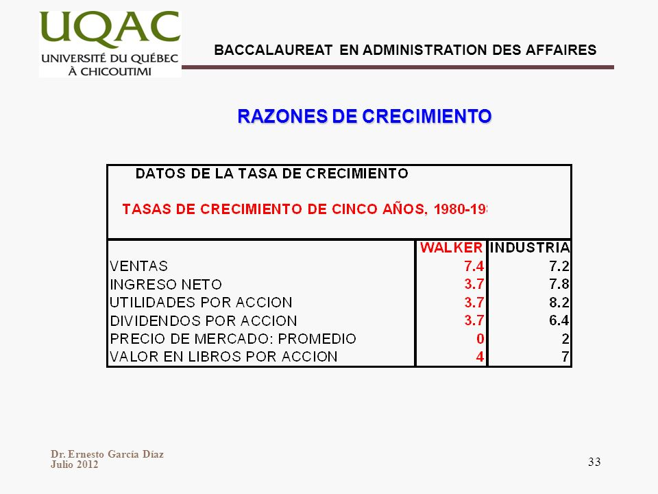 RAZONES DE CRECIMIENTO