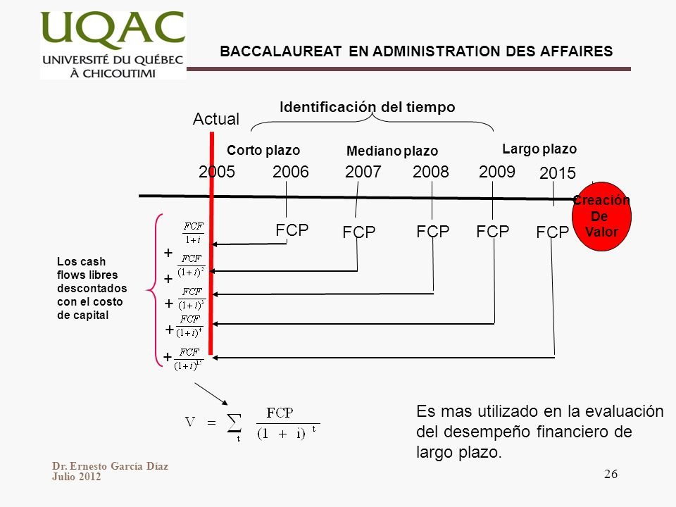 Actual 2005 2006 2007 2008 2009 2015 FCP FCP FCP FCP FCP + + + + +