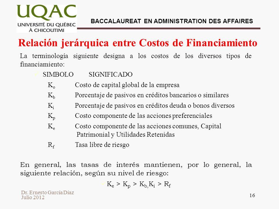 Relación jerárquica entre Costos de Financiamiento