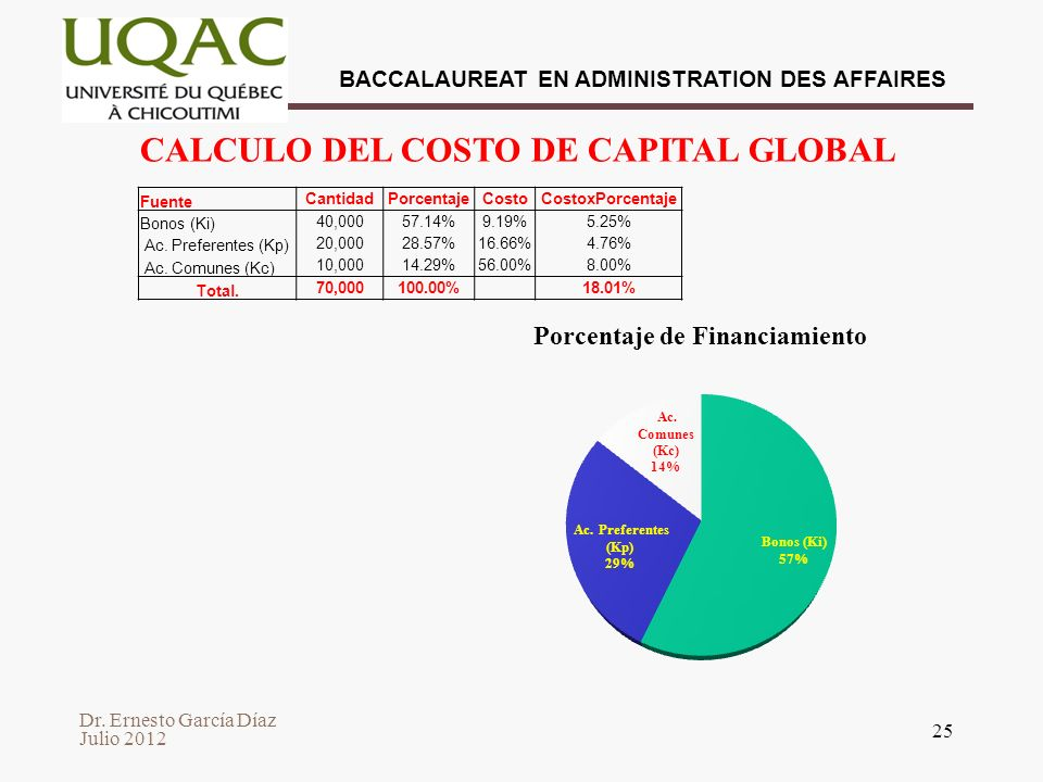 CALCULO DEL COSTO DE CAPITAL GLOBAL
