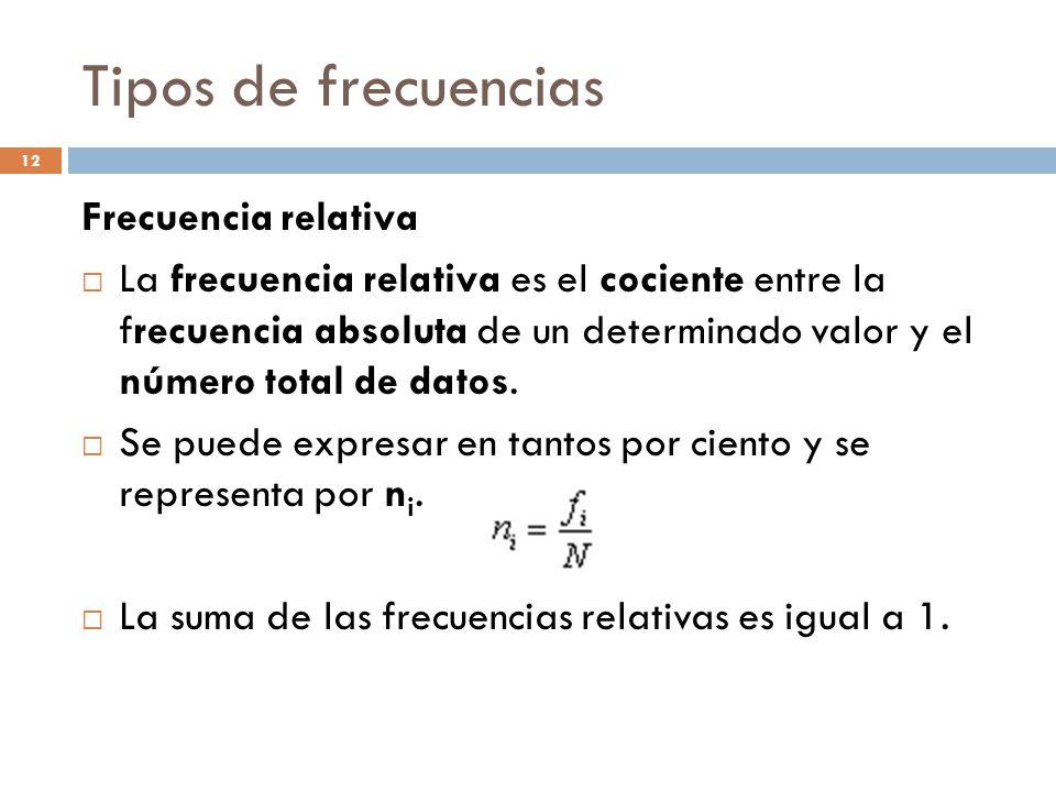 Tipos de frecuencias Frecuencia relativa