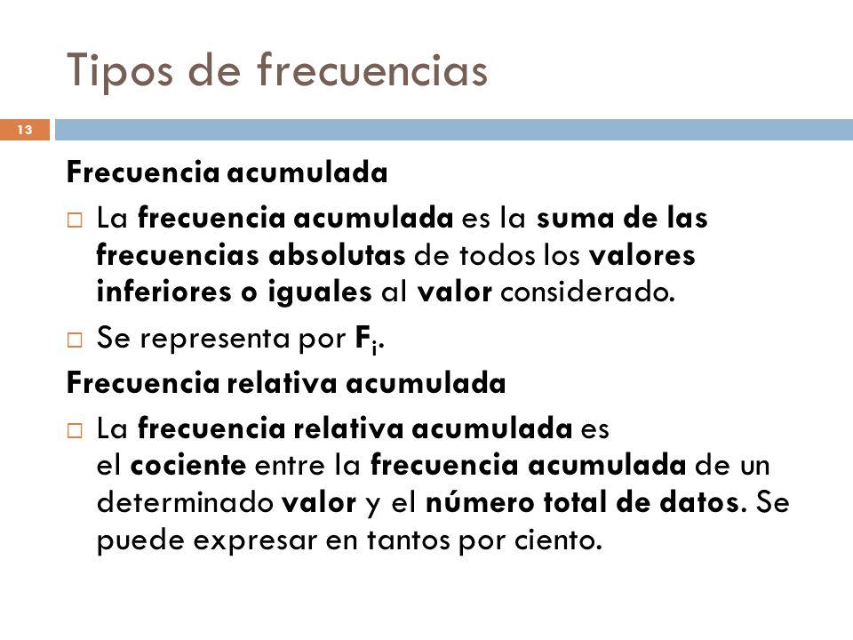 Tipos de frecuencias Frecuencia acumulada