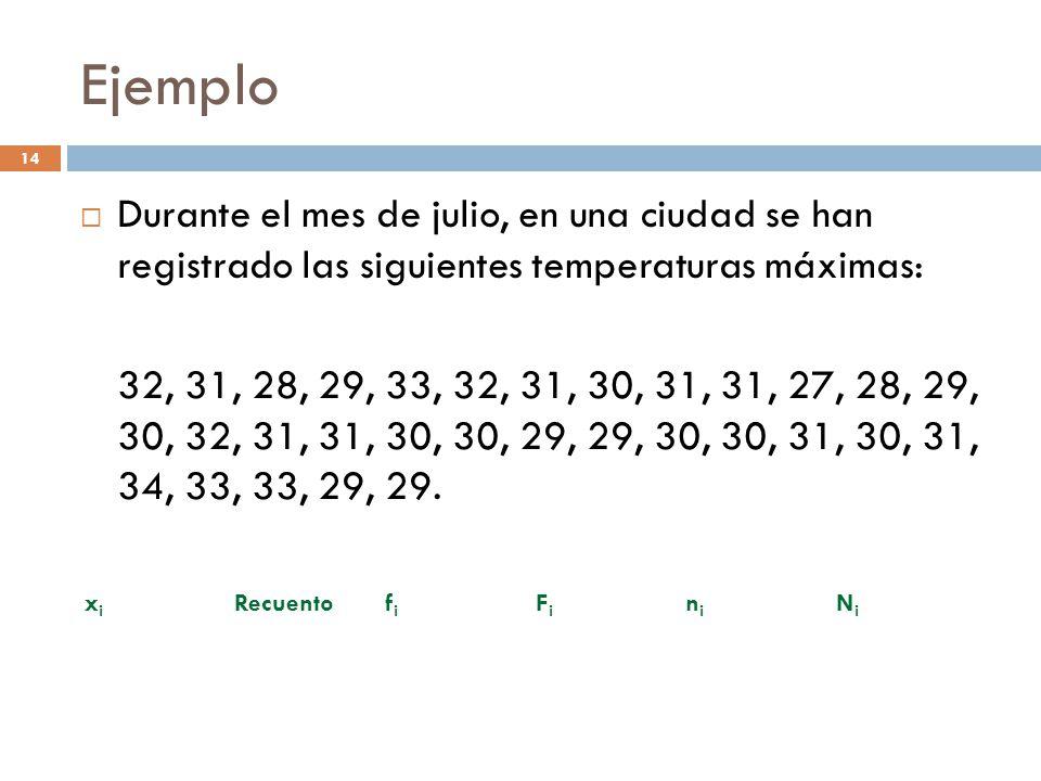 Ejemplo Durante el mes de julio, en una ciudad se han registrado las siguientes temperaturas máximas: