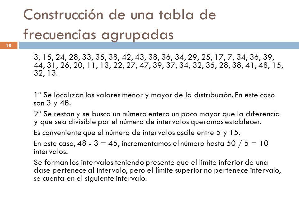 Construcción de una tabla de frecuencias agrupadas