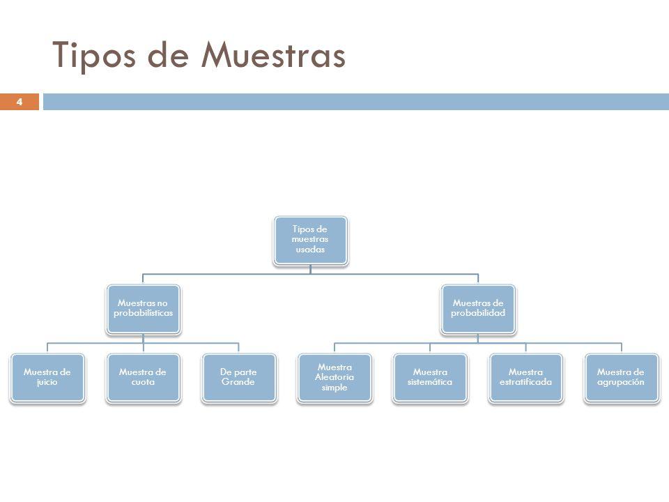 Tipos de Muestras Tipos de muestras usadas Muestras no probabilísticas