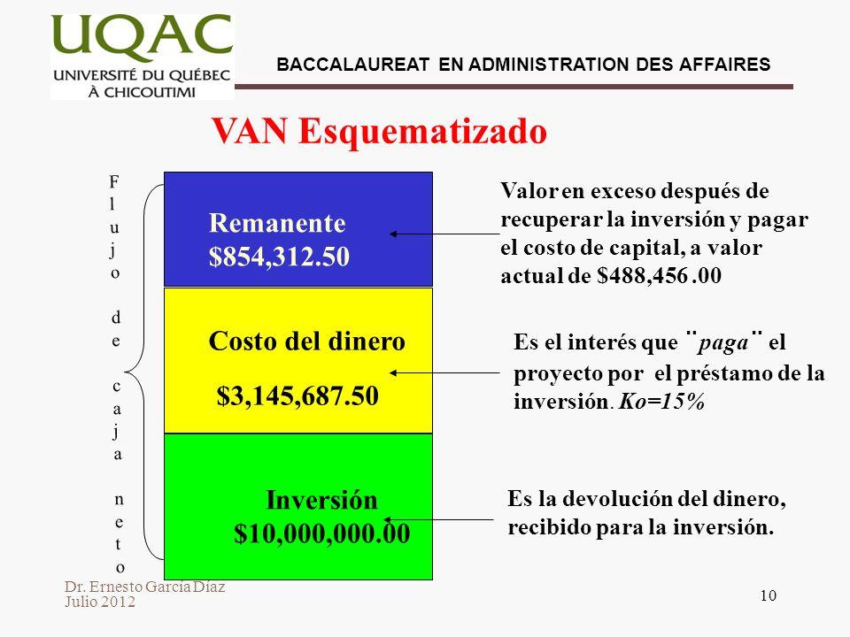 VAN Esquematizado $3,145,687.50 Remanente $854,312.50 Costo del dinero