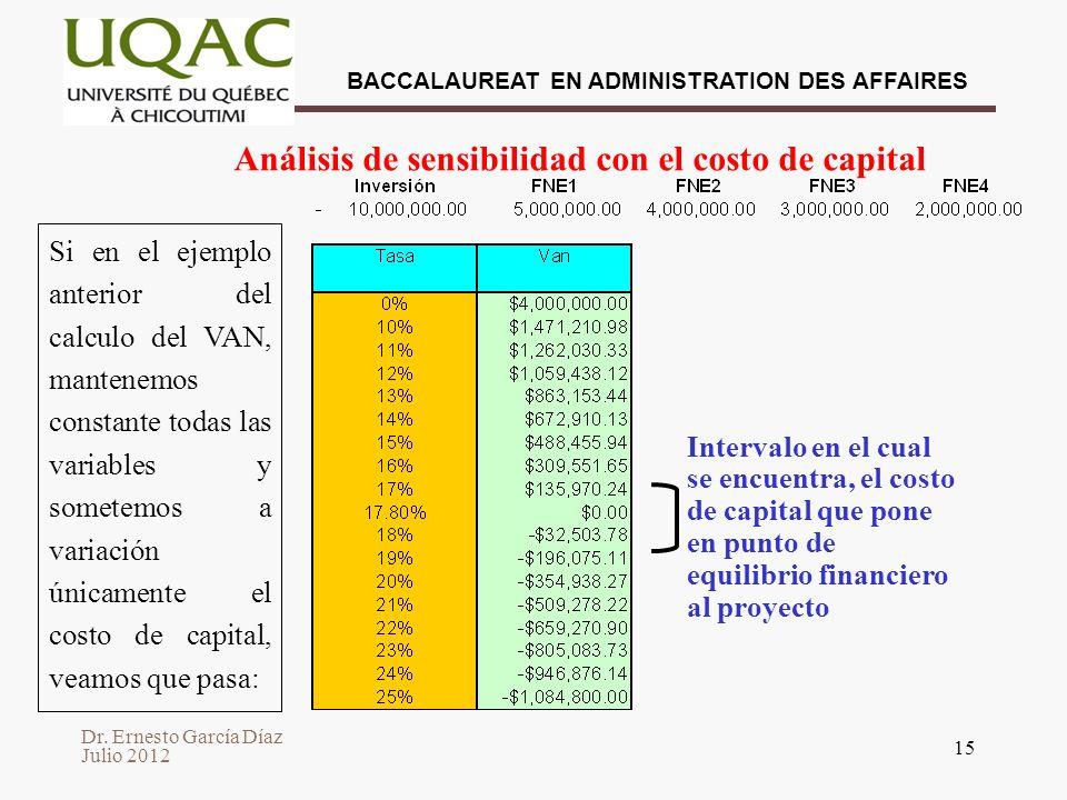 Análisis de sensibilidad con el costo de capital