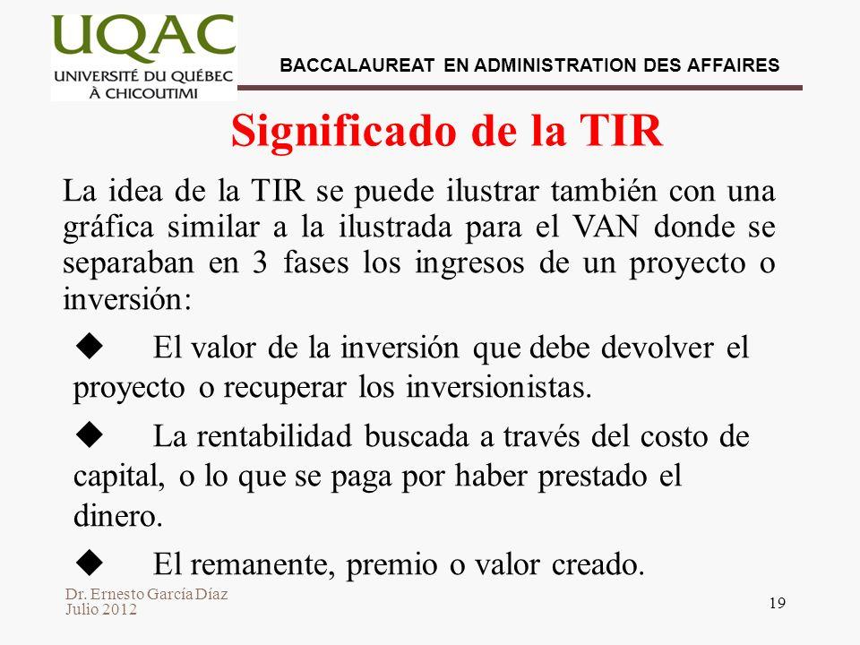 Significado de la TIR