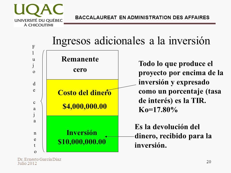 Ingresos adicionales a la inversión