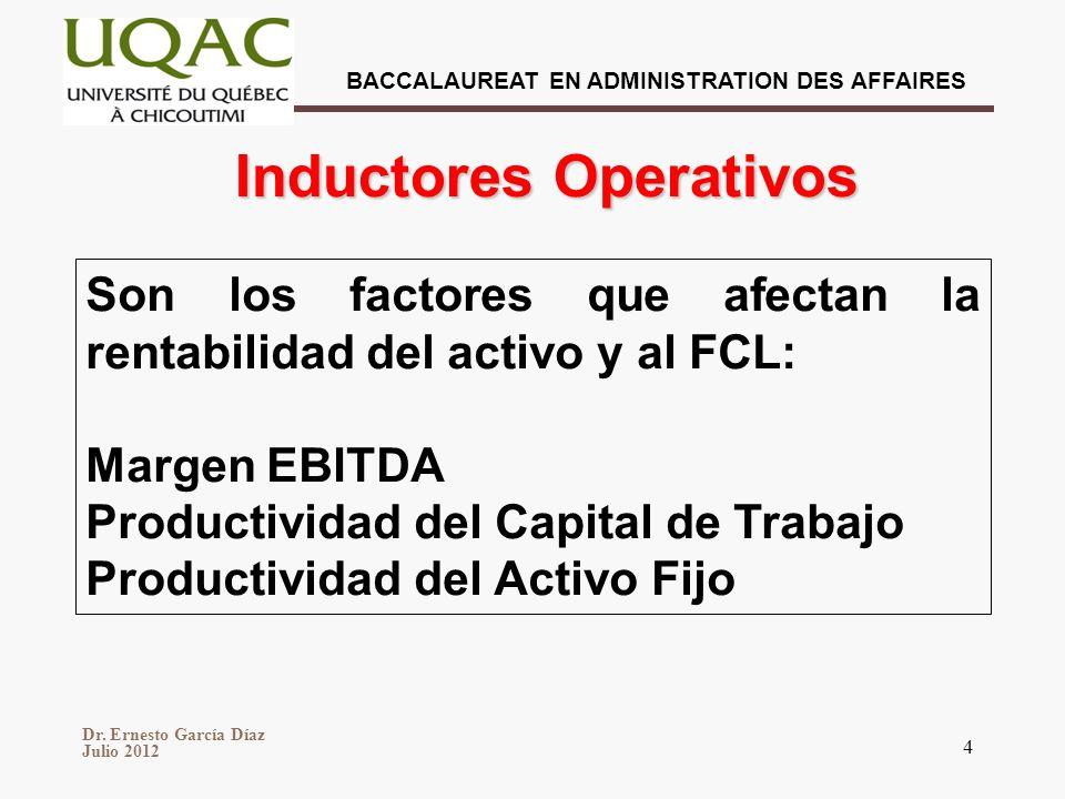 Inductores Operativos